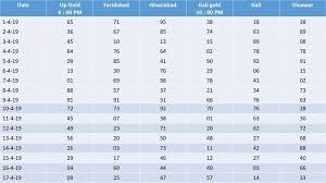 April 19 Satta Chart Up Gold Satta King
