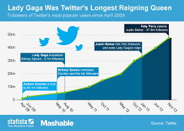 Chart Lady Gaga Was Twitters Longest Reigning Queen Statista