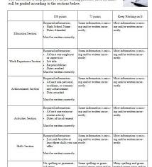 rubric for resumes