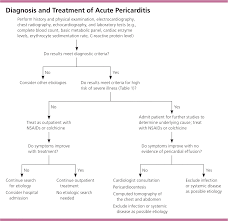 Chart Note Using History And Physical Style Acute Pericarditis Diagnosis And Management American