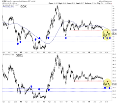 How To Catch Bottoms In Gold Stocks The Market Oracle