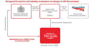Uk Government Hierarchy Chart Uk Government Guarantee Network Rail