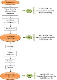 Industrial Production Of Vinegar Flow Chart Drange Vinegar Production Flow Chart Sampling Scheme Tm