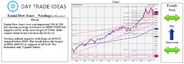 Dow Moving Average Chart Emini Dow Jones Over Ran 100 And 200 Day Moving Average