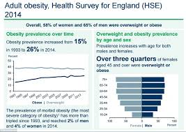 Government Report Reveals 1 In 3 Children Are Overweight By