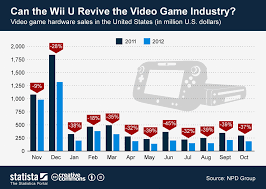 Chart Can The Wii U Revive The Video Game Industry Statista
