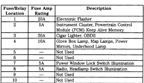 fuse panel diagram ford truck enthusiasts forums 1997 Mustang Under Dash Fuse Box under dash legends name underdash1 jpg views 11745 size 80 1 kb 1997 Ford Mustang Fuse Box