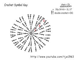 Circle Crochet Pattern Interesting Inspiration Ideas