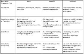 Syntactic Development Chart Foundational Knowledge Sarah Motis Literacy Leader
