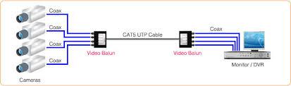 security camera wiring diagram security image wiring diagram for 47546 security tv camera wiring discover your on security camera wiring diagram