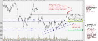 Airasia Stock Chart Donovan Norfolks Market Analysis Airasia 29 December 2014