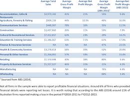 gross profit margin by industry sector
