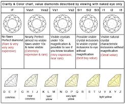 Diamond Quality And Color Chart Diamond Clarity And Color Charts Diamond Color And Clarity Chart