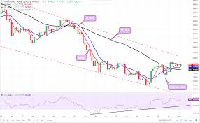 Bitcoin Price Analysis Will John Mcafees Prediction Hold