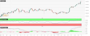 Gold Rsi Chart Gold Technical Analysis Runs Into 78 6 Fib Of 1 321 4h