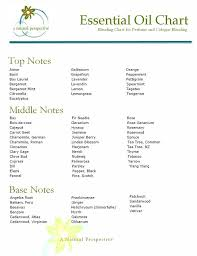 Essential Oil Blending Chart Essential Oils May Be Found At