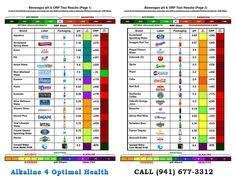 Orp Chart Ph Orp Antioxidant Chart For This Chart Includes Bottled