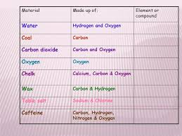 Atoms and Elements. - ppt video online download