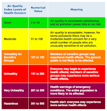 Air Index Chart Air Quality Scale Screenshot Air Pollution Temperature
