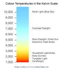 Light K Chart A Guide To Colours For Your Led Lights