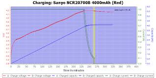 Battery Mooch 21700 Chart Test Review Of Sanyo Ncr20700b 4000mah Red