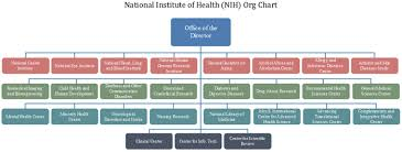 Nih Organizational Chart More About The U S National
