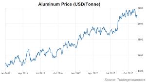 Aluminium Price Chart Aluminum Price Frontera
