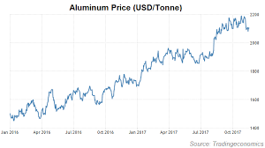 Aluminum Market Price Chart Its Blue Skies For The 5 Largest Emerging Market Aluminum