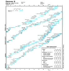 Denver Developmental Scale Chart Information On The Denver Developmental Screening Test
