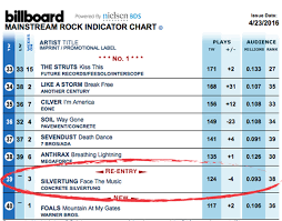 Billboard Top 40 Mainstream Rock Radio Chart April 23 2016