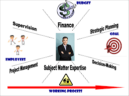 manager s expertise what skills should we know anyaworksmart working skills