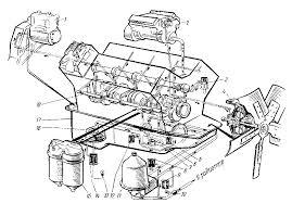 Система смазки двигателя КамаЗ Курсовая работа 1 компрессор 2 топливный насос высокого давления 3 выключатель гидромуфты 4 гидромуфта 5 12 предохранительные клапаны 6 клапан системы смазки