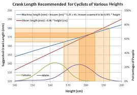 Mountain Bike Crank Arm Length Chart Crank Length And Comfort For Long Distance Cyclists Ride Far