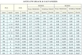 Ms Pipe Rate Chart Weight Of Schedule 40 Steel Pipe Codemonster Co