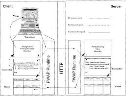 Controller Design Pattern Web Application Development Using The Model View Controller