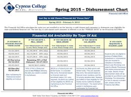 Spring 2015 Disbursement Chart
