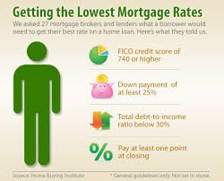 Comparing Mortgage Lenders How To Get The Lowest Mortgage Rates In 2012 Survey