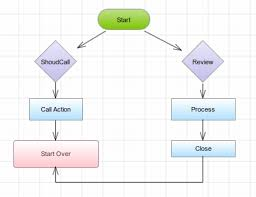 How To Create Flow Chart Free Flowchart Software Online Flowchart Examples