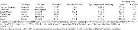 Japanese Plum Pollination Chart Summer Fantasia Japanese Plum In Hortscience Volume 50