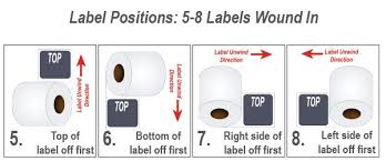 Label Unwind Chart Understand Label Rewind Direction Hub Labels