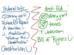 Federalists And Anti Federalists Venn Diagram Federalist Vs Anti Federalist Venn Diagram