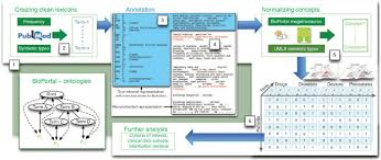 Matrix Electronic Charting Generation Of The Patient Feature Matrix The Workflow 1