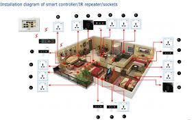 smart home wiring diagram smart image wiring diagram wiring diagram for home automation jodebal com on smart home wiring diagram