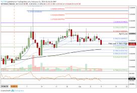 Trx Chart Tron Price Analysis Trx Slips Below The 0 025 Handle Is