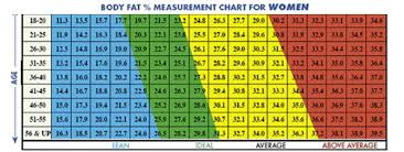 Fat Percentage Chart Women Body Fat Chart Rome Fontanacountryinn Com
