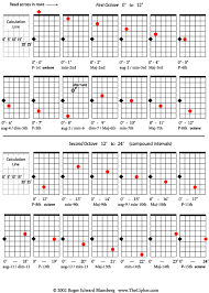 Guitar Intervals Chart All Intervals On The Fretboard Cipher Demonstrations For
