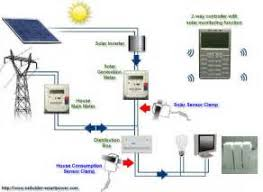 home solar system design. electricity energy monitoring and control system for home solar design s