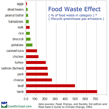 Food Waste Chart Climate Change And Food Waste