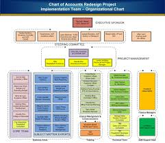 Chart Of Accounts Diagram Office Of The Controller