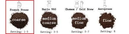 Even a complete newcomer to coffee can follow the method and it's generally agreed that a french press is best used with coarsely ground coffee and water just under boiling temperature. French Press Coffee The Complete Guide Coffee Xml